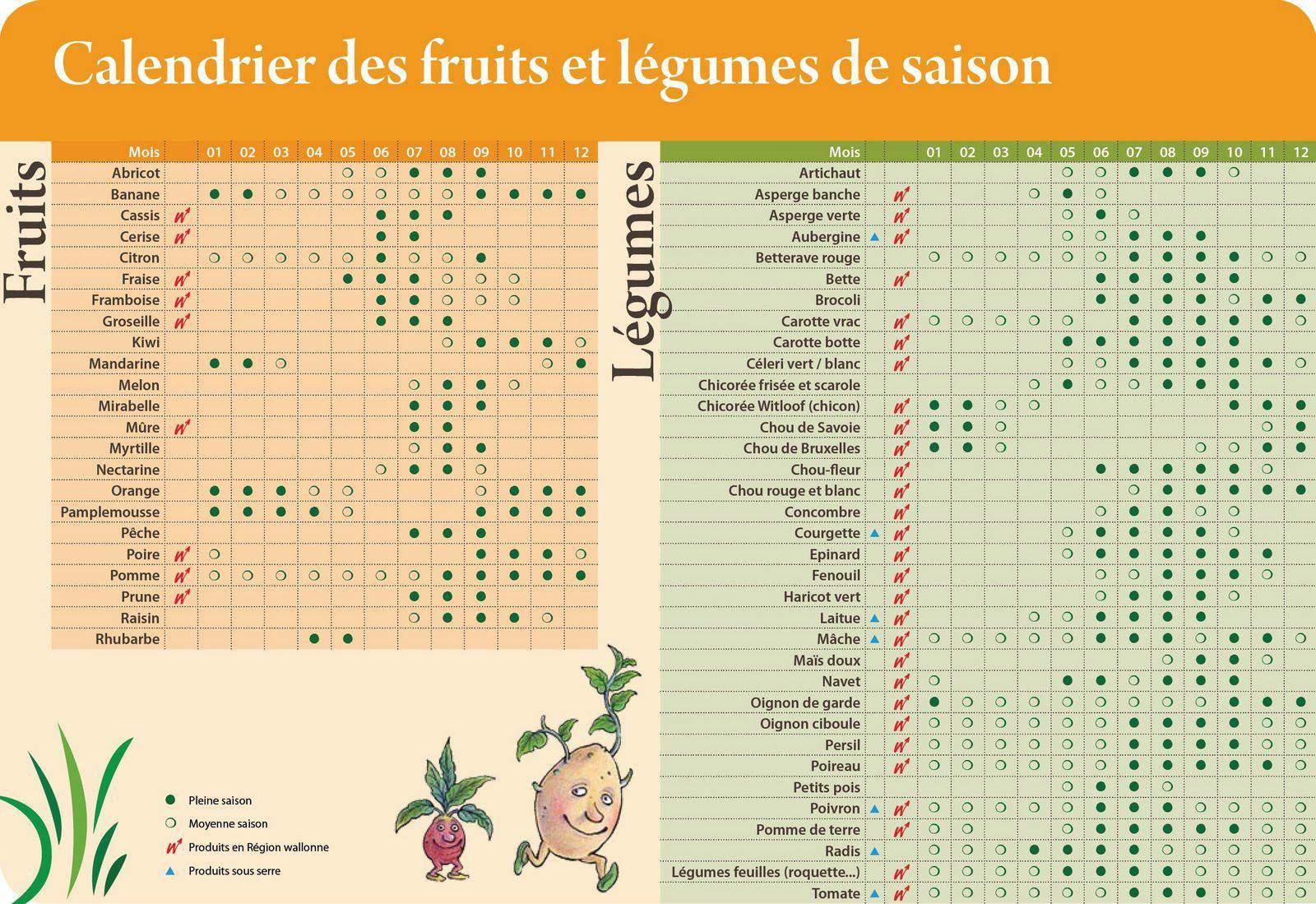 fruits et légumes saison 3