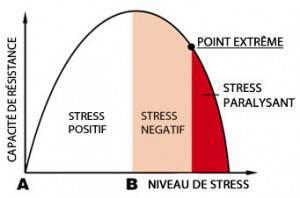 stress négatif