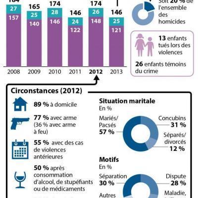 2622230-ide-violences-familiales-chiffres-jpg_2259978