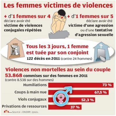 Infographie-Violence-femme