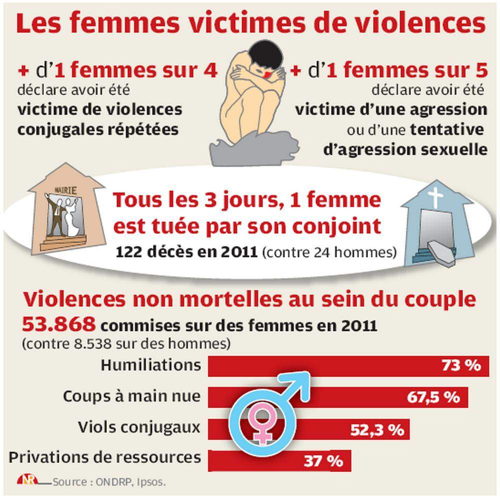 infographie violence femme mieux vivre autrement. Black Bedroom Furniture Sets. Home Design Ideas