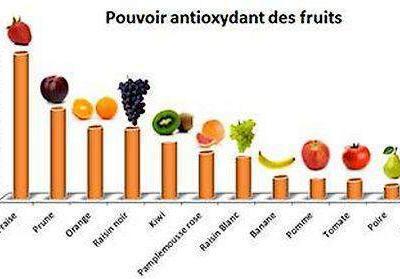 antioxydant-2