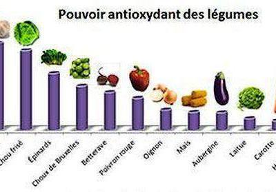 antioxydant3