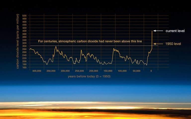 bouleversement climatique