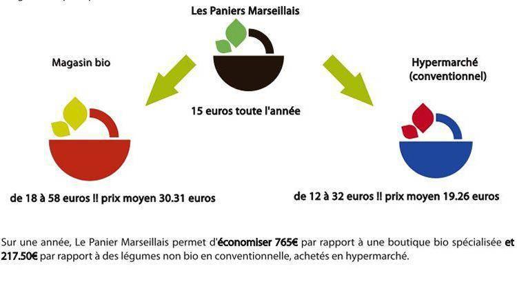 panier-bio-vs-panier-supermarche