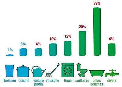 Réduire sa consommation d'eau